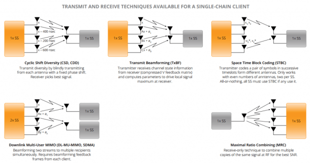 802.11ac transmit-receive for single chain client