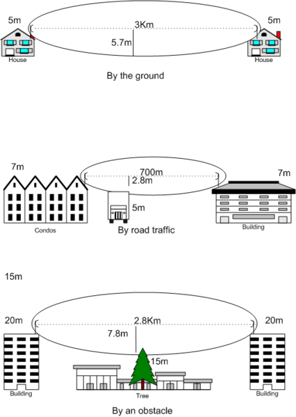 fresnel zone - planning