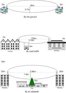 Microwave and Radio Fresnel Zone