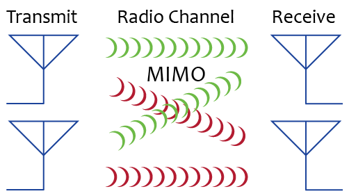 MIMO Technology for Microwave Links - Microwave Link