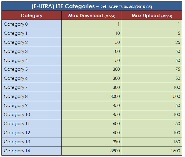 CableFree LTE UE Categories