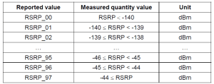 LTE RSRP Table