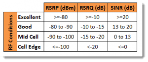LTE RSRQ and SINR RF Conditions