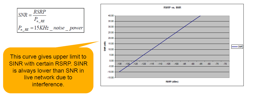 LTE SINR Limit