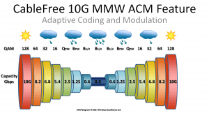 CableFree-10Gbps-MMW-ACM-diagram