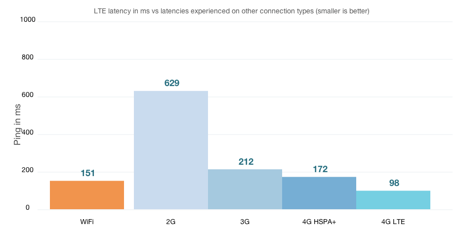 LTE Network Latency compared with 2G, 3G & WiFi - CableFree