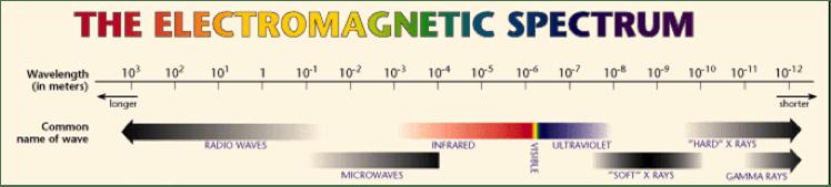 Free Space Optics - FSO Electromagnetic Spectrum