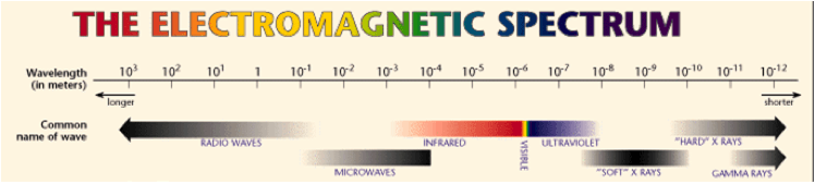 Free Space Optics - FSO Electromagnetic Spectrum