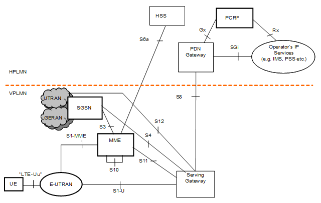 CableFree-LTE-Roaming-scenario-routed-traffic