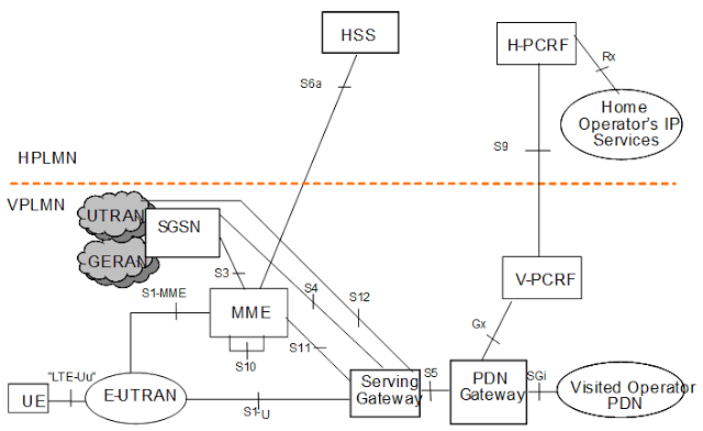 CableFree LTE Roaming scenario-with-application by home operators only