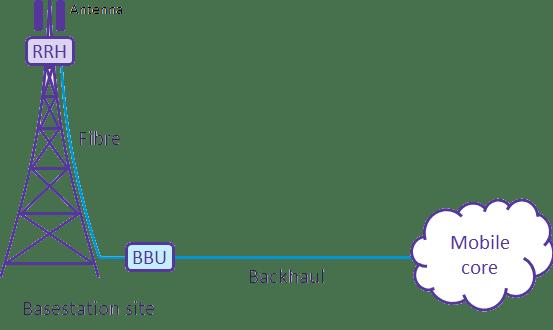 CableFree-LTE-rrh
