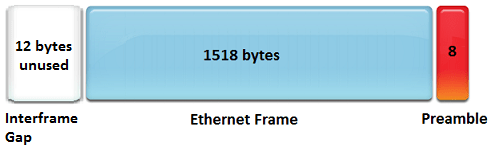 Gigabit Ethernet Interface Gap Frame Preamble