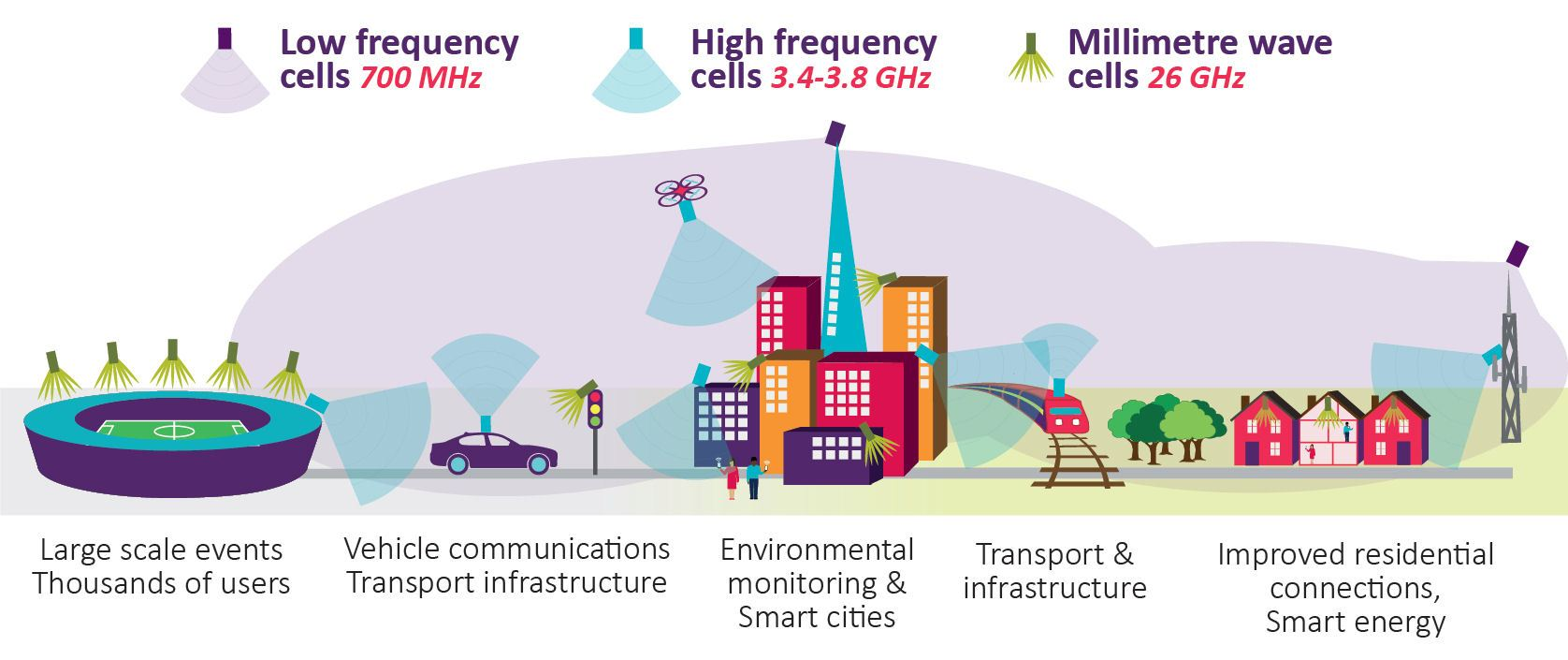 5g Frequency Bands Amp Spectrum Allocations Cablefree
