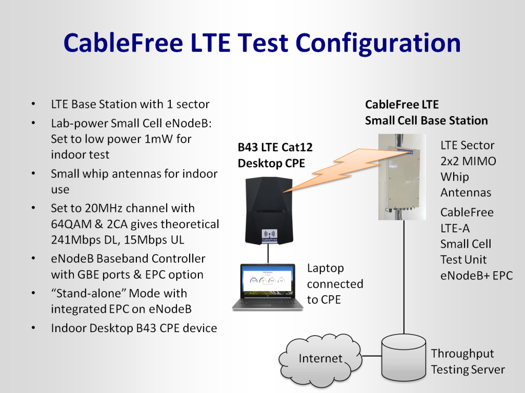 4G LTE Test of CPE in Band 43