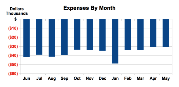 Expenses by Month