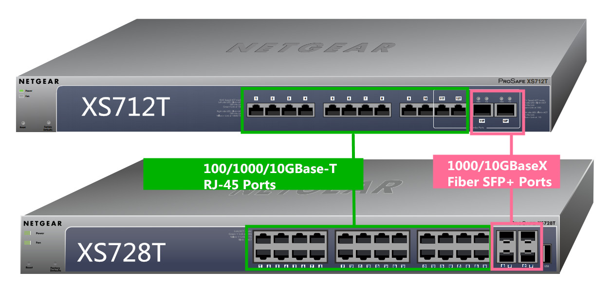 NETGEAR ProSAFE 10G Series Switch