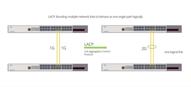 configure link aggregation switch