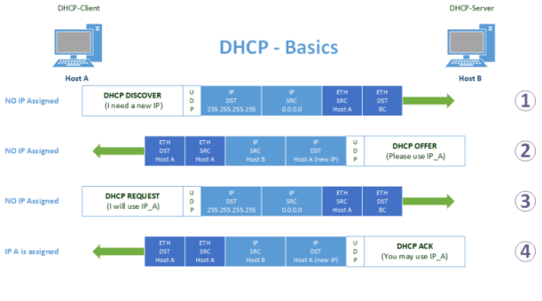 dhcp wiki