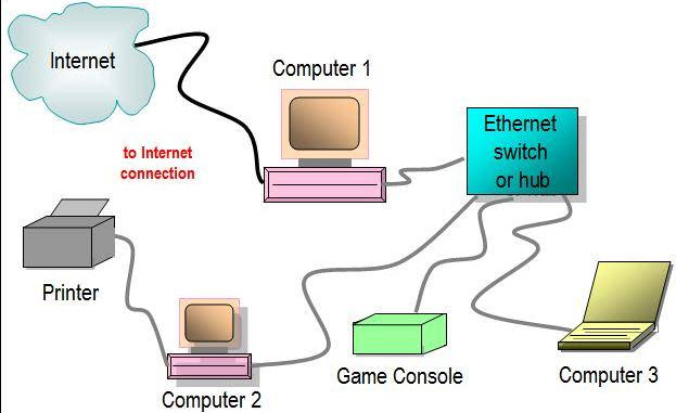 how-does-an-ethernet-switch-work