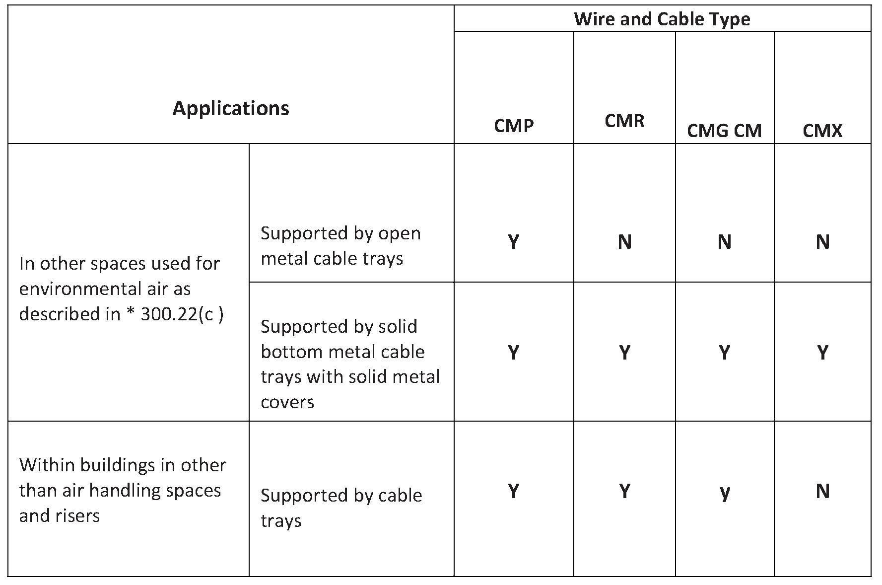 Types Of Cable Typically Used In Cable Tray