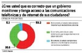 Dominicanos repudian espionaje teléfono y la red