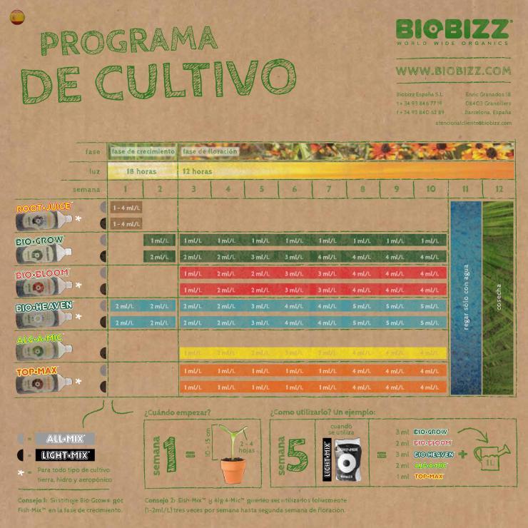 Programa de Cultivo BioBizz