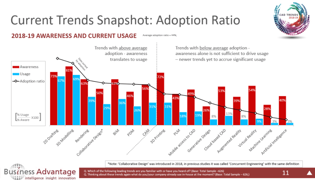 Adoption Ratio; click to enlarge