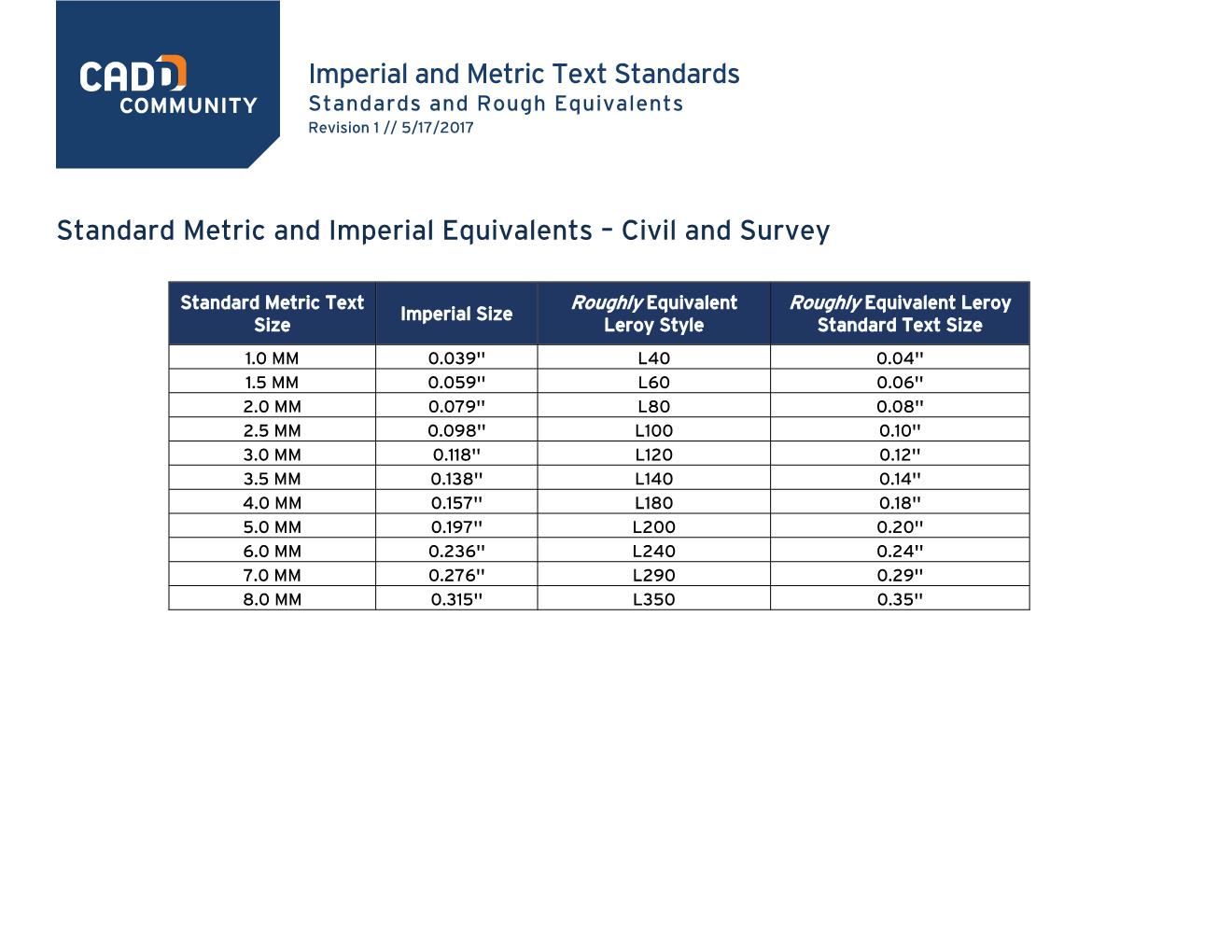 High Quality Images For Printable Conversion Chart Metric To