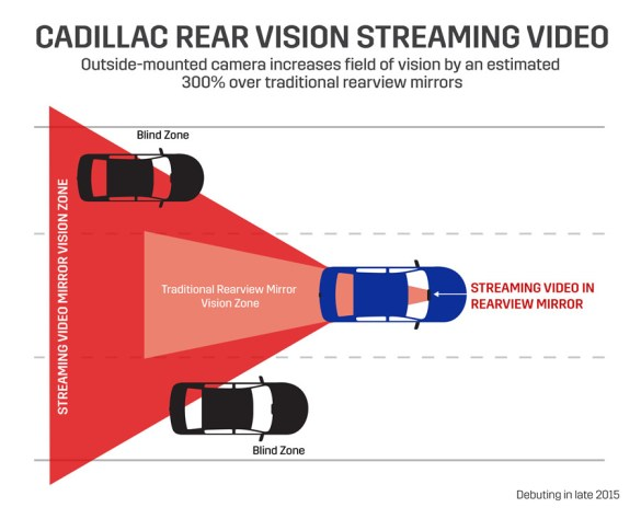 Cadillac's prototype rearview mirror capable of live-streaming an image from a camera mounted on the rear of a vehicle, increasing the driver's rearward field of vision by approximately 300 percent compared to a traditional rearview mirror. (Pre-production unit shown.)