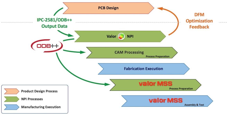 Valor NPI nel processo di produzione del PCB