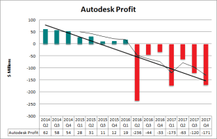 ADSK v ADBE – a tale of two graphs