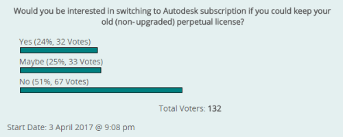 Minority interest in keep-your-perpetual Autodesk subscription idea