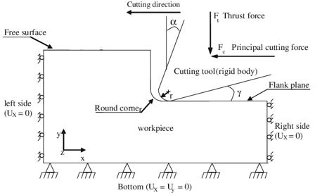 Using finite element simulations to optimise metal
