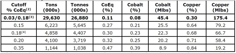 First Cobalt FCC Iron Creek