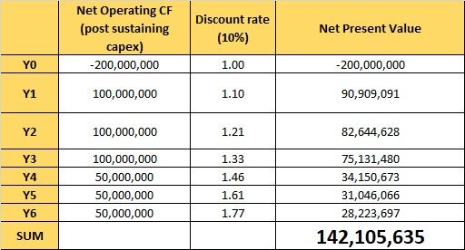 Table NPV Calcs