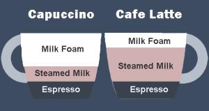 latte cappuccino