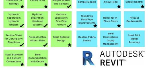 Autodesk plant allerhand Erweiterungen für Revit 2019