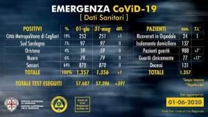 Covid-19. Aggiornamento dati Sardegna – 1 giugno: 1357 positivi  (+1)