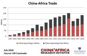 La cooperazione scientifica e commerciale fra la Repubblica Popolare Cinese e l'Africa