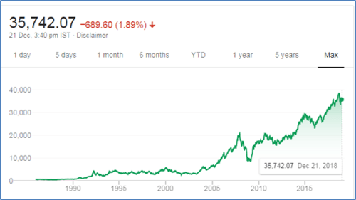 Sensex journey and growth