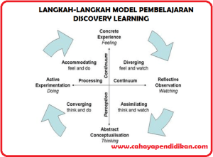 Langkah Langkah Model Pembelajaran Discovery Learning