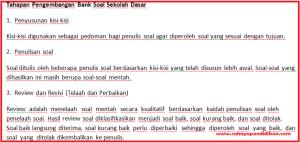 Tahapan Pengembangan Bank Soal