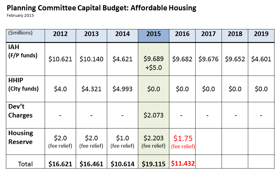 Data compiled from City of Ottawa budget documents