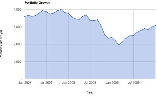 在2008年经济危机时一次性投入的情况