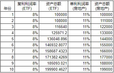 指数基金复利vs房地产单利