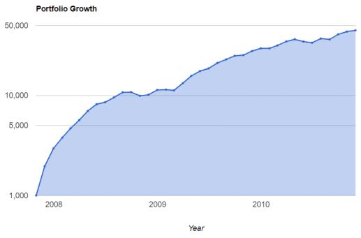 2007年11月开始定投美股3年