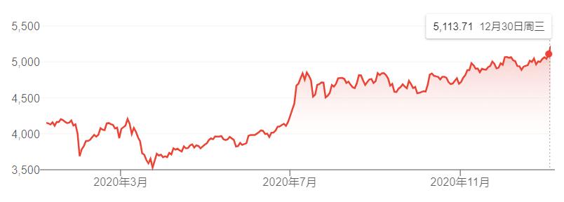 截屏自google财经:沪深指数