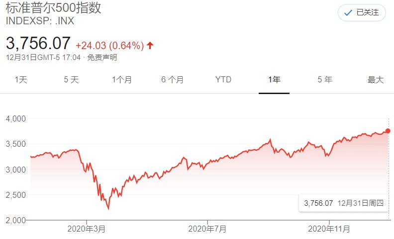 截屏自google财经:标普500指数