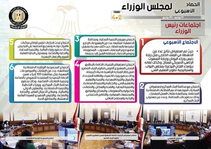 الحصاد الأسبوعي لمجلس الوزراء خلال الفترة من 19 حتى 25 يونيو