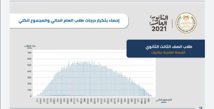 إحصائيات نتيجة الثانوية العامة 2021